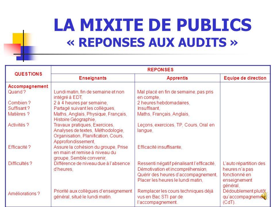 LA MIXITE DE PUBLICS « REPONSES AUX AUDITS » QUESTIONS REPONSES EnseignantsApprentisEquipe de direction Organisation Mixité Information .