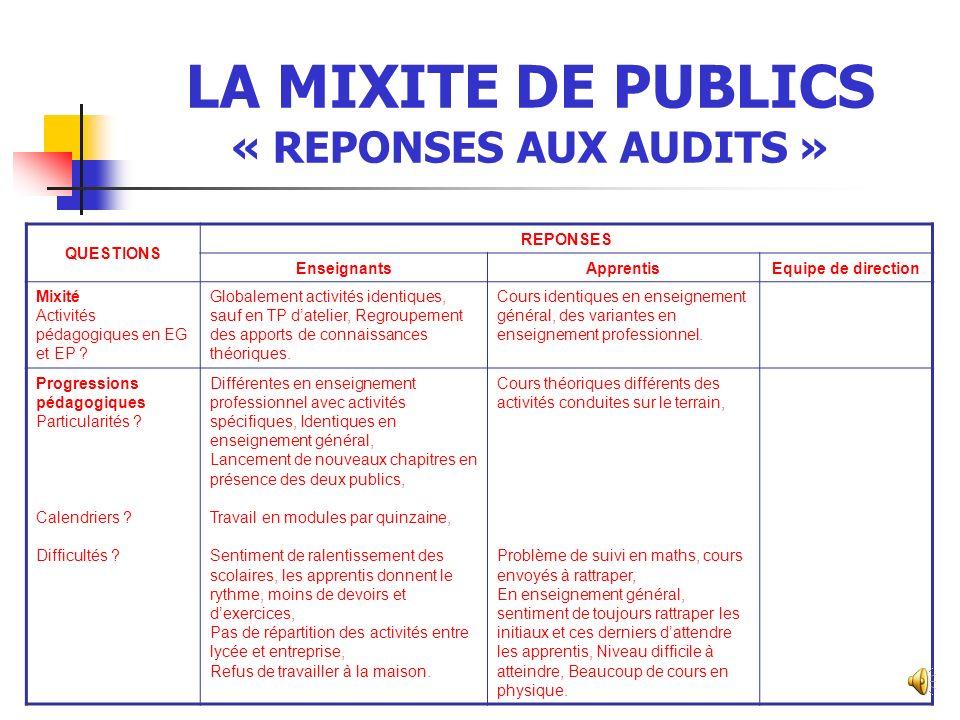 LA MIXITE DE PUBLICS « REPONSES AUX AUDITS » QUESTIONS REPONSES EnseignantsApprentisEquipe de direction Accompagnement Quand .