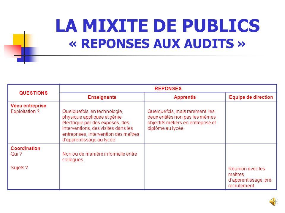 LA MIXITE DE PUBLICS « REPONSES AUX AUDITS » QUESTIONS REPONSES EnseignantsApprentisEquipe de direction Mixité Activités pédagogiques en EG et EP .