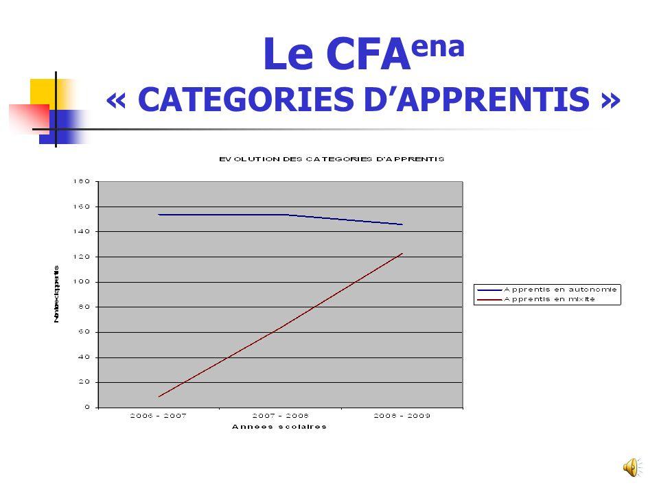 Le CFA ena « GROUPES DAPPRENTIS »