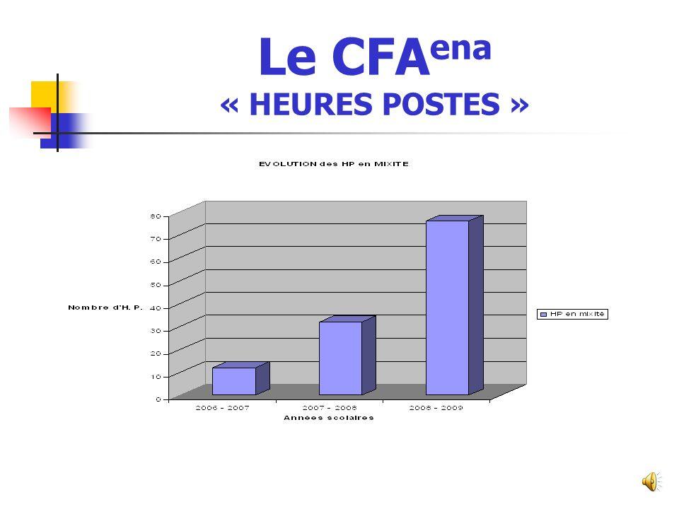 Le CFA ena « EFFECTIFS MOYENS »