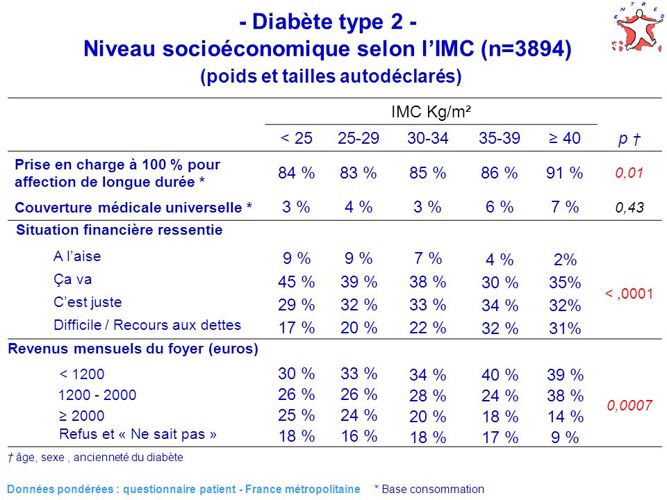 10 Données pondérées : questionnaire patient - France métropolitaine * Base consommation IMC Kg/m² < 2525-2930-3435-39 40p Prise en charge à 100 % pour affection de longue durée * 84 %83 %85 %86 %91 % 0,01 Couverture médicale universelle * 3 %4 %3 %6 %7 % 0,43 Situation financière ressentie A laise 9 % 7 % 4 %2% <,0001 Ça va 45 %39 %38 % 30 %35% Cest juste 29 %32 %33 % 34 %32% Difficile / Recours aux dettes 17 % 20 %22 %32 %31% Revenus mensuels du foyer (euros) < 1200 30 %33 %34 %40 %39 % 0,0007 1200 - 2000 26 % 28 %24 %38 % 2000 25 %24 %20 %18 %14 % Refus et « Ne sait pas » 18 %16 %18 %17 %9 % âge, sexe, ancienneté du diabète - Diabète type 2 - Niveau socioéconomique selon lIMC (n=3894) (poids et tailles autodéclarés)