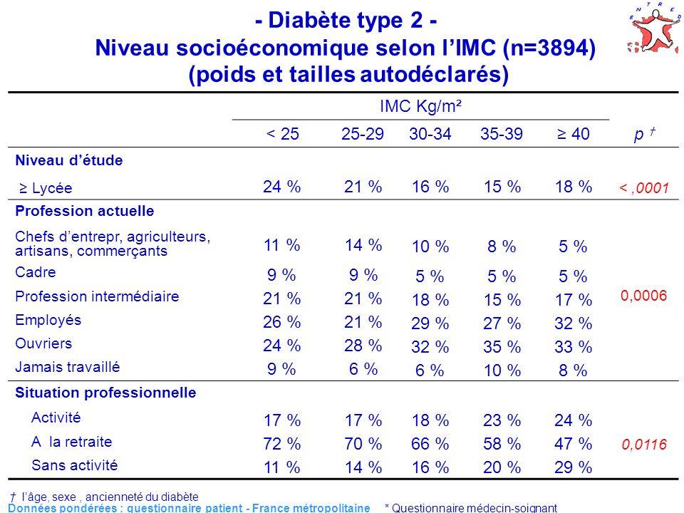 11 Données pondérées : questionnaire patient - France métropolitaine * Questionnaire médecin-soignant IMC Kg/m² < 2525-2930-3435-39 40p Niveau détude Lycée 24 %21 %16 %15 %18 % <,0001 Profession actuelle Chefs dentrepr, agriculteurs, artisans, commerçants 11 %14 % 10 %8 %5 % 0,0006 Cadre 9 % 5 % Profession intermédiaire 21 % 18 %15 %17 % Employés 26 %21 % 29 %27 %32 % Ouvriers 24 %28 % 32 %35 %33 % Jamais travaillé 9 %6 % 10 %8 % Situation professionnelle Activité 17 % 18 %23 %24 % 0,0116 A la retraite 72 %70 %66 %58 %47 % Sans activité 11 %14 %16 %20 %29 % - Diabète type 2 - Niveau socioéconomique selon lIMC (n=3894) (poids et tailles autodéclarés) lâge, sexe, ancienneté du diabète