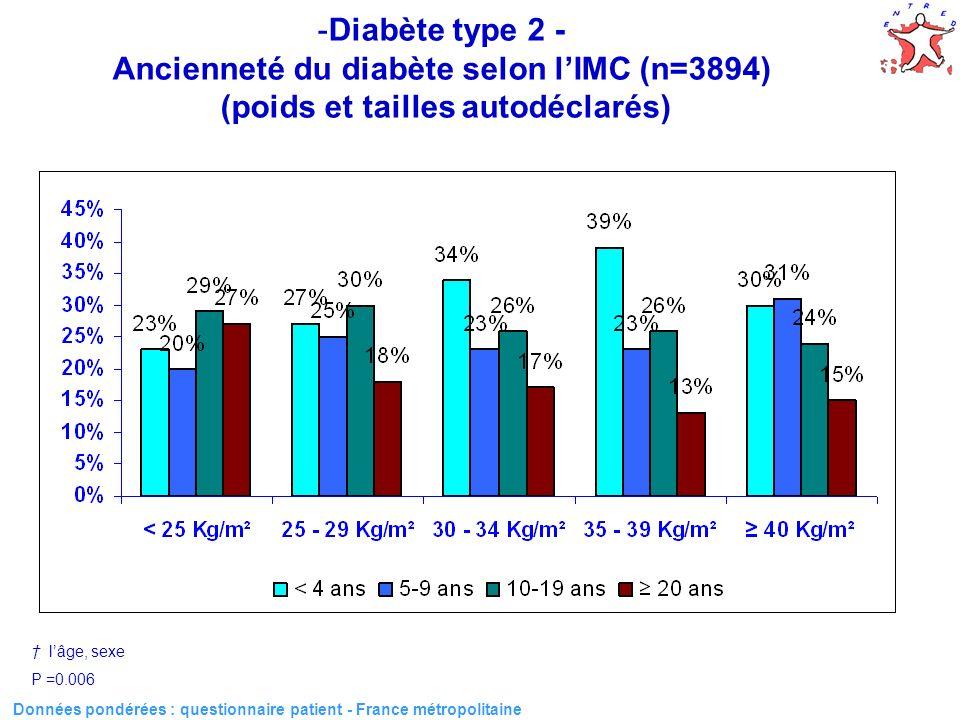 Données pondérées : questionnaire patient - France métropolitaine -Diabète type 2 - Ancienneté du diabète selon lIMC (n=3894) (poids et tailles autodéclarés) lâge, sexe P =0.006