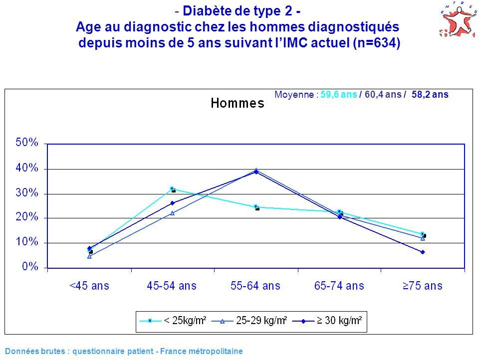 13 - Diabète de type 2 - Age au diagnostic chez les hommes diagnostiqués depuis moins de 5 ans suivant lIMC actuel (n=634) Données brutes : questionnaire patient - France métropolitaine Moyenne : 59,6 ans / 60,4 ans / 58,2 ans
