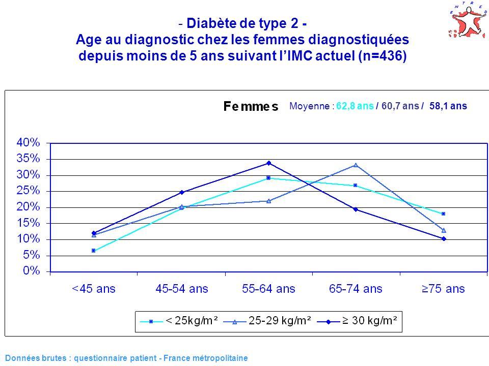 14 - Diabète de type 2 - Age au diagnostic chez les femmes diagnostiquées depuis moins de 5 ans suivant lIMC actuel (n=436) Données brutes : questionnaire patient - France métropolitaine Moyenne : 62,8 ans / 60,6 ans / 58,2 ans Médiane : 61,0 ans / 64,0 ans / 58,0 ans Moyenne : 62,8 ans / 60,7 ans / 58,1 ans