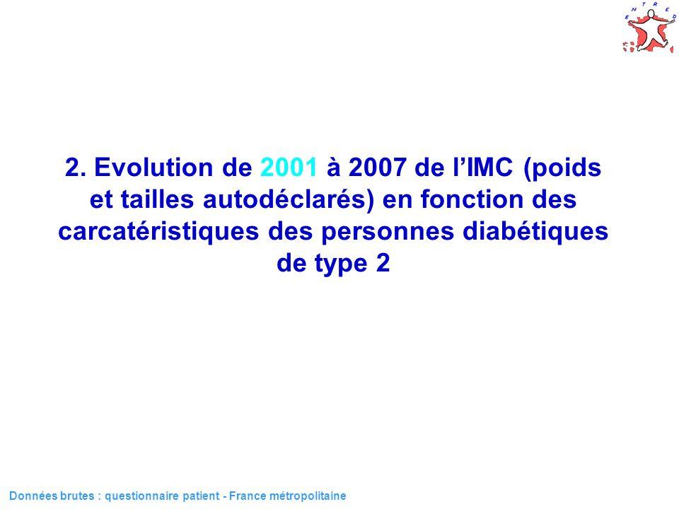 15 Données brutes : questionnaire patient - France métropolitaine 2.
