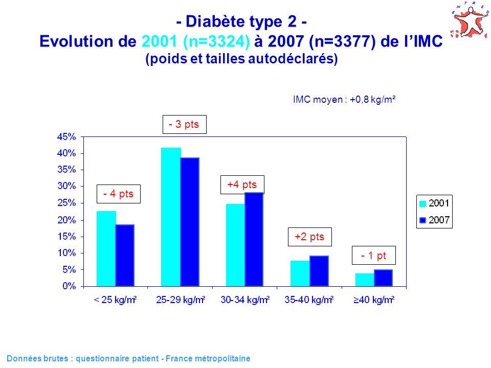 16 Données brutes : questionnaire patient - France métropolitaine - Diabète type 2 - Evolution de 2001 (n=3324) à 2007 (n=3377) de lIMC (poids et tailles autodéclarés) IMC moyen : +0,8 kg/m² - 4 pts - 3 pts +4 pts +2 pts - 1 pt