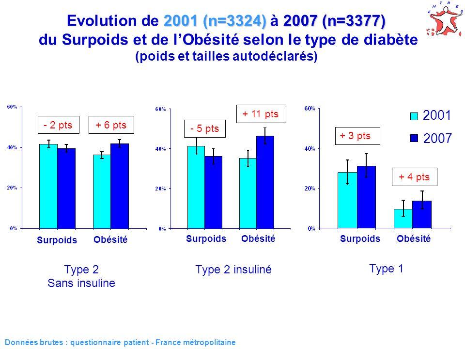 2001 (n=3324)2007 (n=3377) Evolution de 2001 (n=3324) à 2007 (n=3377) du Surpoids et de lObésité selon le type de diabète (poids et tailles autodéclarés) Type 1 Type 2 insuliné Type 2 Sans insuline + 3 pts + 4 pts Données brutes : questionnaire patient - France métropolitaine Surpoids Obésité - 5 pts + 11 pts - 2 pts+ 6 pts 2001 2007