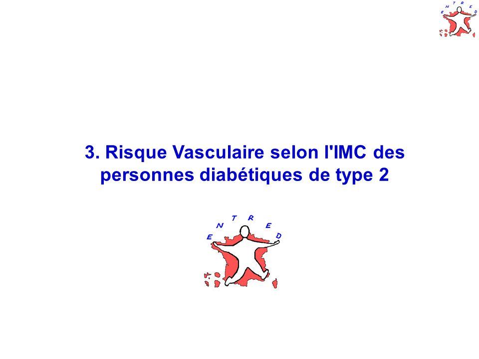 20 3. Risque Vasculaire selon l IMC des personnes diabétiques de type 2