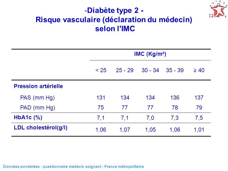 22 Données pondérées : questionnaire médecin soignant - France métropolitaine IMC (Kg/m²) < 2525 - 2930 - 3435 - 39 40 Pression artérielle PAS (mm Hg)131134 136137 PAD (mm Hg)7577 7879 HbA1c (%) 7,1 7,07,37,5 LDL cholestérol(g/l) 1,061,071,051,061,01 -Diabète type 2 - Risque vasculaire (déclaration du médecin) selon l IMC