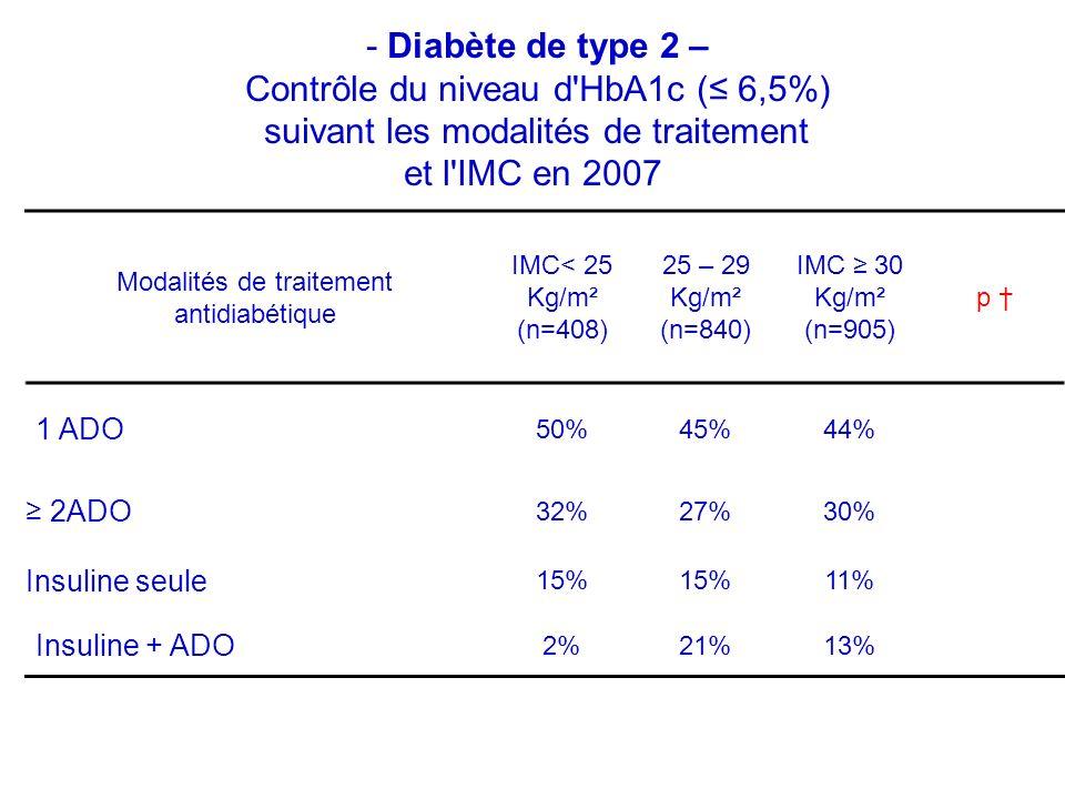 Modalités de traitement antidiabétique IMC< 25 Kg/m² (n=408) 25 – 29 Kg/m² (n=840) IMC 30 Kg/m² (n=905) p 1 ADO 50%45%44% 2ADO 32%27%30% Insuline seule 15% 11% Insuline + ADO 2%21%13% - Diabète de type 2 – Contrôle du niveau d HbA1c ( 6,5%) suivant les modalités de traitement et l IMC en 2007