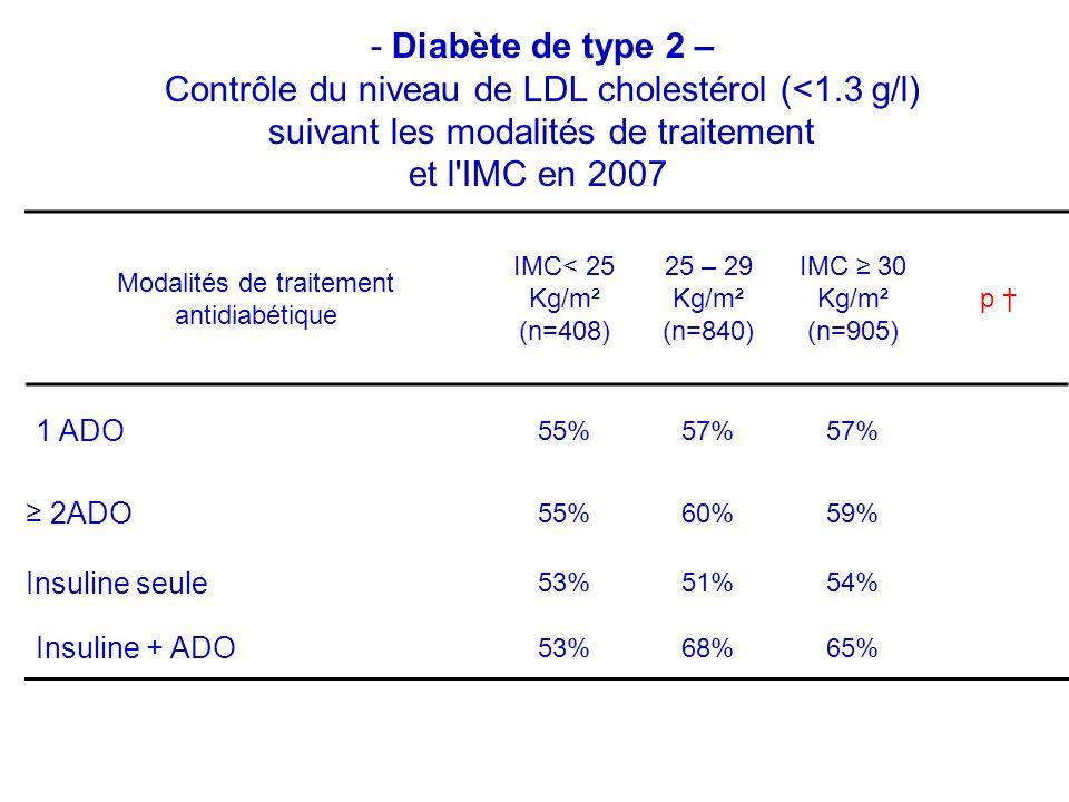 Modalités de traitement antidiabétique IMC< 25 Kg/m² (n=408) 25 – 29 Kg/m² (n=840) IMC 30 Kg/m² (n=905) p 1 ADO 55%57% 2ADO 55%60%59% Insuline seule 53%51%54% Insuline + ADO 53%68%65% - Diabète de type 2 – Contrôle du niveau de LDL cholestérol (<1.3 g/l) suivant les modalités de traitement et l IMC en 2007