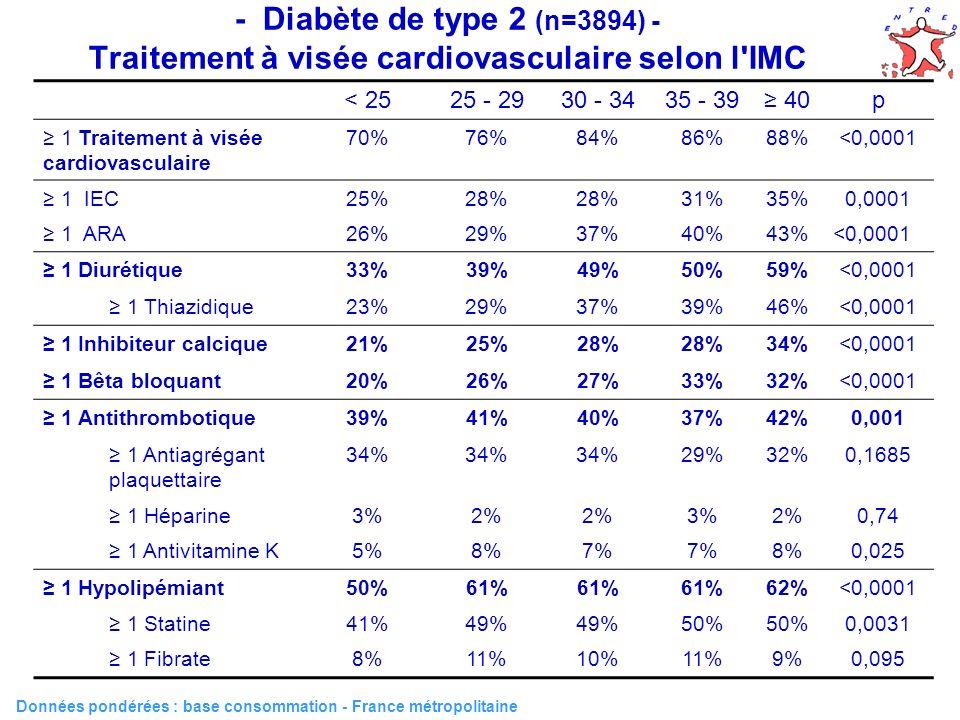 - Diabète de type 2 (n=3894) - Traitement à visée cardiovasculaire selon l IMC Données pondérées : base consommation - France métropolitaine < 2525 - 2930 - 3435 - 39 40p 1 Traitement à visée cardiovasculaire 70%76%84%86%88%<0,0001 1 IEC25%28% 31%35%0,0001 1 ARA26%29%37%40%43%<0,0001 1 Diurétique33%39%49%50%59%<0,0001 1 Thiazidique23%29%37%39%46%<0,0001 1 Inhibiteur calcique21%25%28% 34%<0,0001 1 Bêta bloquant20%26%27%33%32%<0,0001 1 Antithrombotique39%41%40%37%42%0,001 1 Antiagrégant plaquettaire 34% 29%32%0,1685 1 Héparine3%2% 3%2%0,74 1 Antivitamine K5%8%7% 8%0,025 1 Hypolipémiant50%61% 62%<0,0001 1 Statine41%49% 50% 0,0031 1 Fibrate8%11%10%11%9%0,095