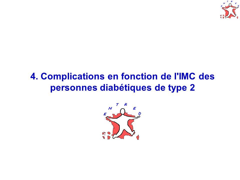 27 4. Complications en fonction de l IMC des personnes diabétiques de type 2