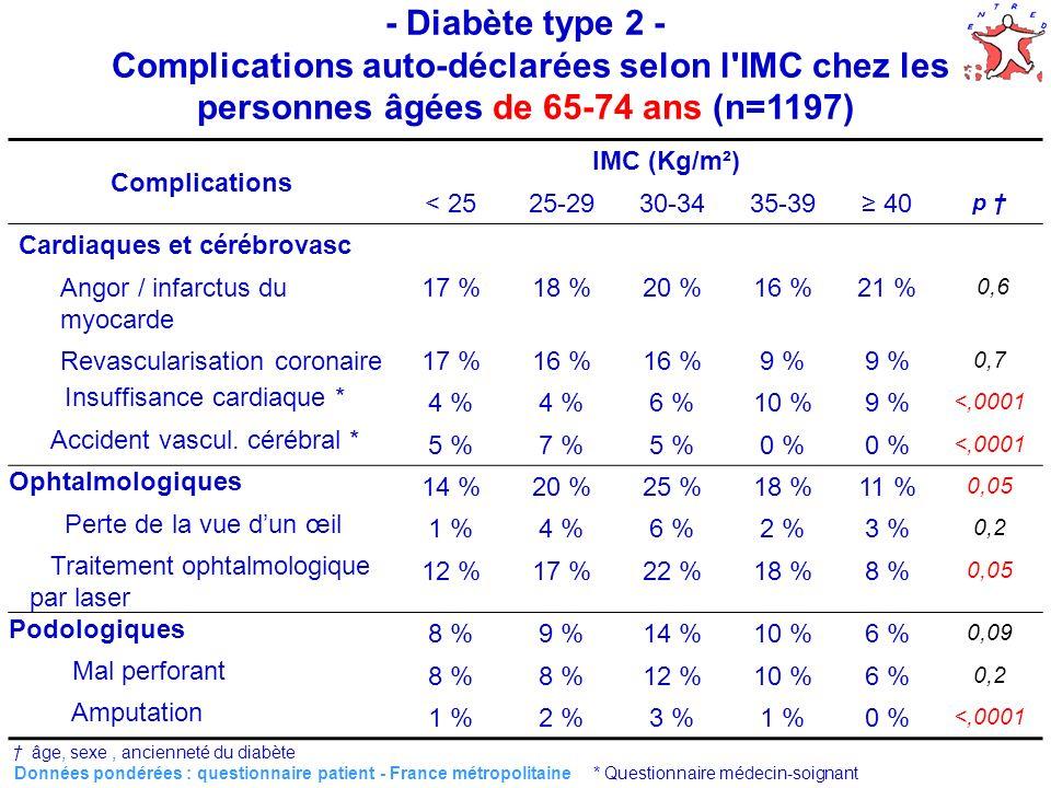 29 Données pondérées : questionnaire patient - France métropolitaine * Questionnaire médecin-soignant Complications IMC (Kg/m²) < 2525-2930-3435-39 40 p Cardiaques et cérébrovasc Angor / infarctus du myocarde 17 %18 %20 %16 %21 % 0,6 Revascularisation coronaire17 %16 % 9 % 0,7 Insuffisance cardiaque * 4 % 6 %10 %9 % <,0001 Accident vascul.