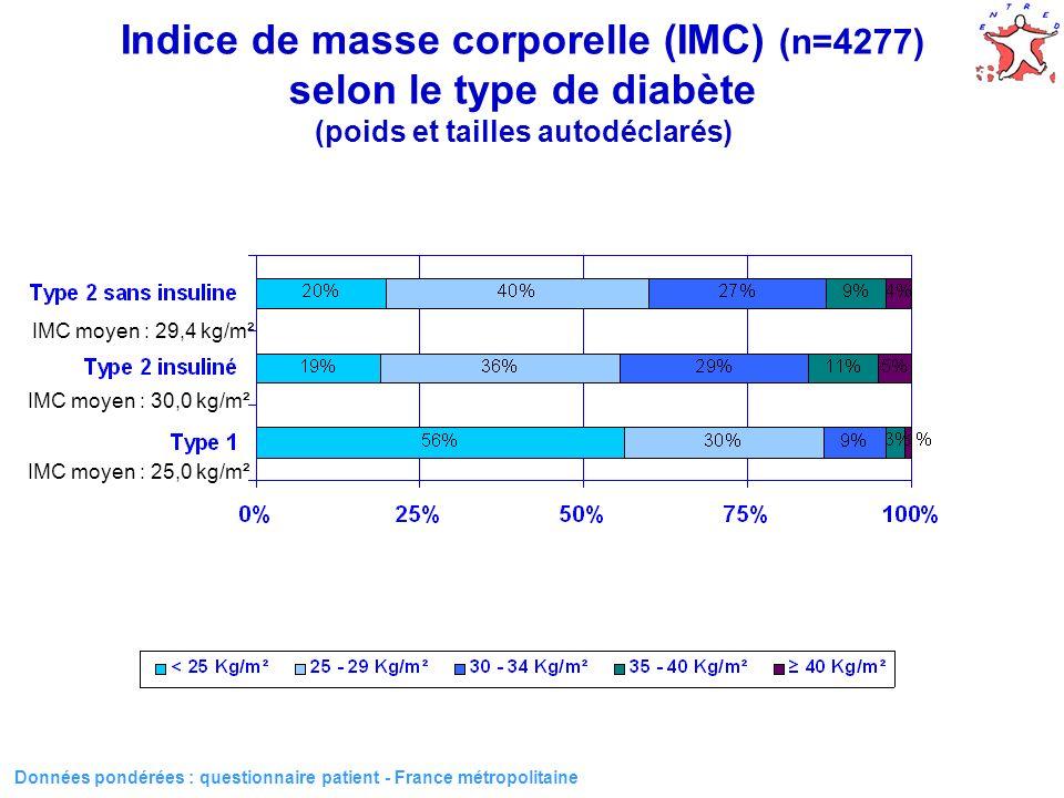 Données pondérées : questionnaire patient - France métropolitaine IMC selon le sexe et le type de diabète (n=4277) (poids et tailles autodéclarés) < 25 kg/m² 25-29 kg/m²30-34 kg/m²35-40 kg/m²40 kg/m² Femmes Hommes Type 2 sans insuline Type 2 insuliné Type 1