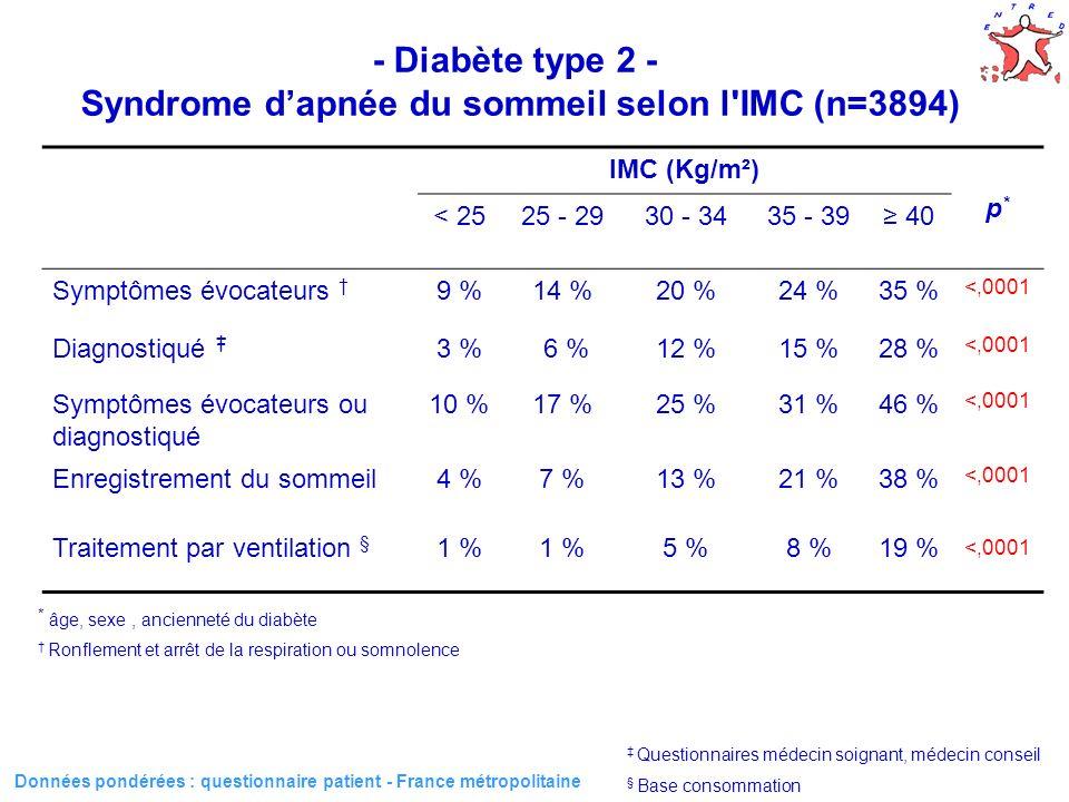 30 - Diabète type 2 - Syndrome dapnée du sommeil selon l IMC (n=3894) Données pondérées : questionnaire patient - France métropolitaine * âge, sexe, ancienneté du diabète IMC (Kg/m²) p*p* < 2525 - 2930 - 3435 - 39 40 Symptômes évocateurs 9 %14 %20 %24 %35 % <,0001 Diagnostiqué 3 % 6 %12 %15 %28 % <,0001 Symptômes évocateurs ou diagnostiqué 10 %17 %25 %31 %46 % <,0001 Enregistrement du sommeil4 %7 %13 %21 %38 % <,0001 Traitement par ventilation § 1 % 5 %8 %19 % <,0001 Ronflement et arrêt de la respiration ou somnolence Questionnaires médecin soignant, médecin conseil § Base consommation