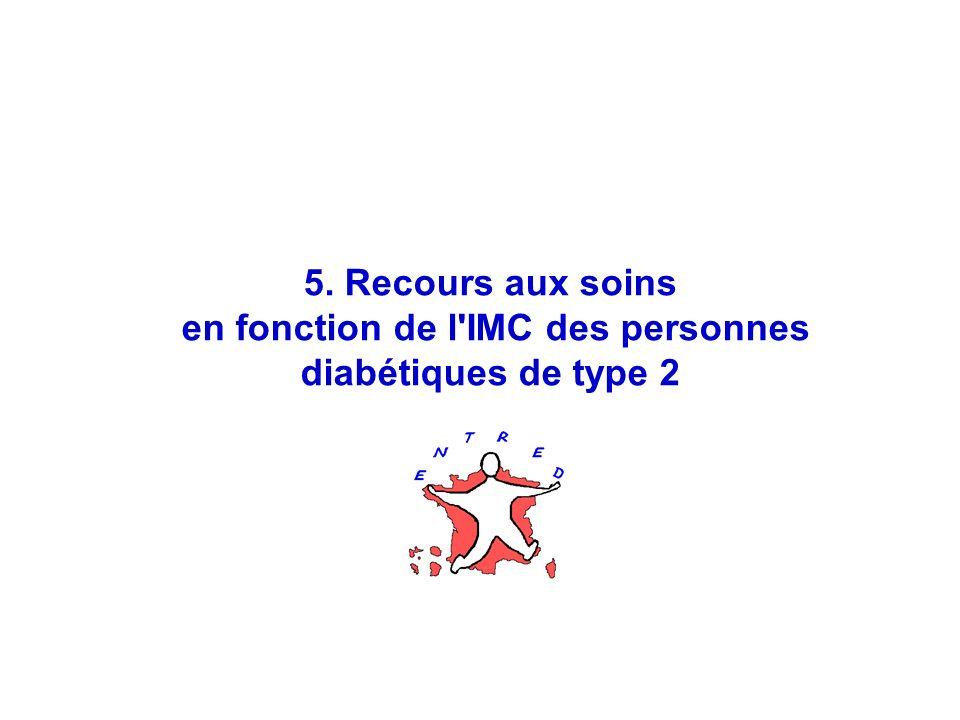 31 5. Recours aux soins en fonction de l IMC des personnes diabétiques de type 2
