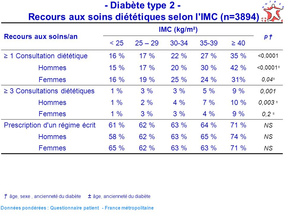 32 - Diabète type 2 - Recours aux soins diététiques selon l IMC (n=3894) Données pondérées : Questionnaire patient - France métropolitaine Recours aux soins/an IMC (kg/m²) p < 2525 – 2930-3435-39 40 1 Consultation diététique16 %17 %22 %27 %35 % <0,0001 Hommes15 %17 %20 %30 %42 % <0,0001 ± Femmes16 %19 %25 %24 %31% 0,04 ± 3 Consultations diététiques1 %3 % 5 %9 % 0,001 Hommes1 %2 %4 %7 %10 % 0,003 ± Femmes1 %3 % 4 %9 % 0,2 ± Prescription d un régime écrit61 %62 %63 %64 %71 % NS Hommes58 %62 %63 %65 %74 % NS Femmes65 %62 %63 % 71 % NS âge, sexe, ancienneté du diabète ± âge, ancienneté du diabète