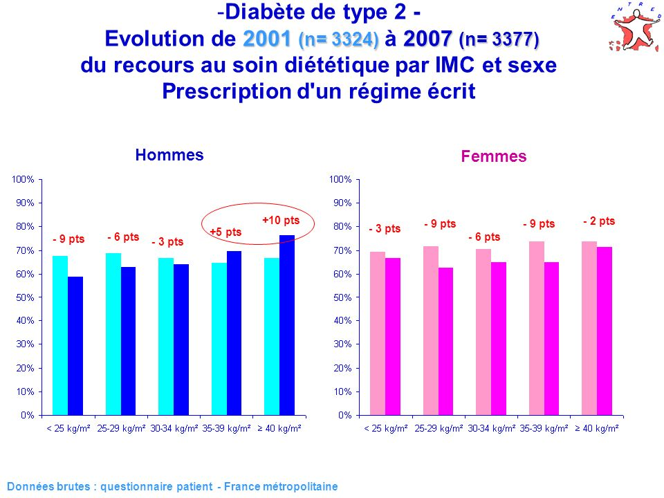 33 2001 (n= 3324) 2007 (n= 3377) -Diabète de type 2 - Evolution de 2001 (n= 3324) à 2007 (n= 3377) du recours au soin diététique par IMC et sexe Prescription d un régime écrit Données brutes : questionnaire patient - France métropolitaine Hommes Femmes - 9 pts - 6 pts - 3 pts +5 pts +10 pts - 3 pts - 9 pts - 6 pts - 9 pts - 2 pts