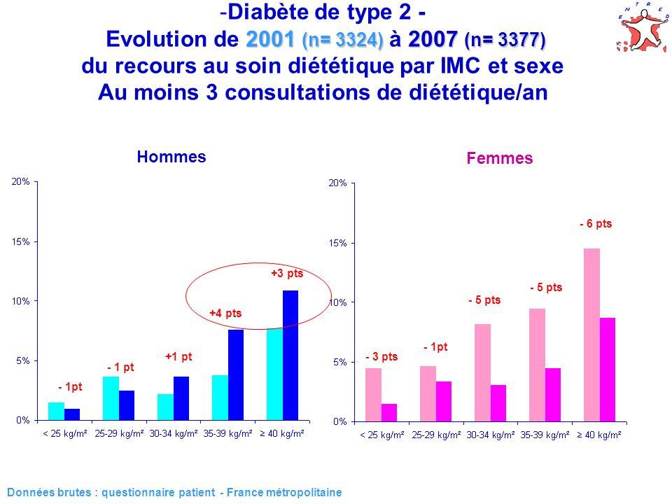 35 2001 (n= 3324) 2007 (n= 3377) -Diabète de type 2 - Evolution de 2001 (n= 3324) à 2007 (n= 3377) du recours au soin diététique par IMC et sexe Au moins 3 consultations de diététique/an Données brutes : questionnaire patient - France métropolitaine Hommes Femmes - 1pt +1 pt +4 pts +3 pts - 3 pts - 1pt - 5 pts - 6 pts