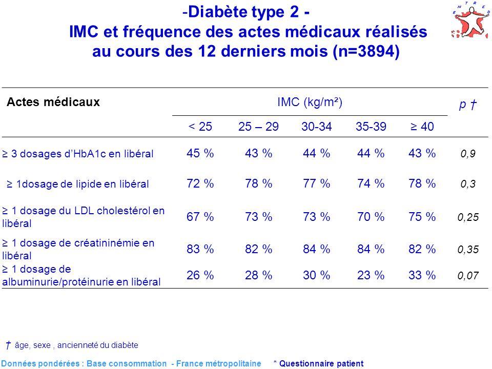 39 Données pondérées : Base consommation - France métropolitaine * Questionnaire patient Actes médicauxIMC (kg/m²) p < 2525 – 2930-3435-39 40 3 dosages dHbA1c en libéral 45 %43 %44 % 43 % 0,9 1dosage de lipide en libéral 72 %78 %77 %74 %78 % 0,3 1 dosage du LDL cholestérol en libéral 67 %73 % 70 %75 % 0,25 1 dosage de créatininémie en libéral 83 %82 %84 % 82 % 0,35 1 dosage de albuminurie/protéinurie en libéral 26 %28 %30 %23 %33 % 0,07 âge, sexe, ancienneté du diabète -Diabète type 2 - IMC et fréquence des actes médicaux réalisés au cours des 12 derniers mois (n=3894)