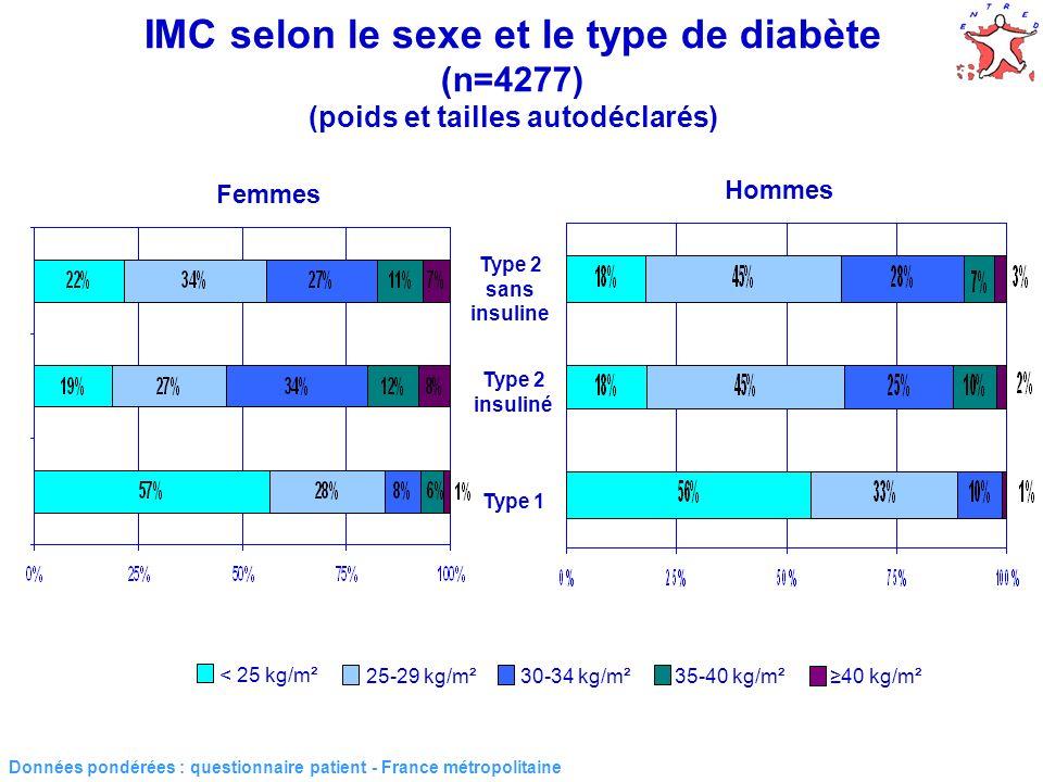 5 - Diabète de type 2 - IMC selon lâge (n=3894) (poids et tailles autodéclarés) Données pondérées : questionnaire patient - France métropolitaine IMC moyen : 30,8 kg/m² IMC moyen : 27,6 kg/m² IMC moyen : 29,4 kg/m² IMC moyen : 30,5 kg/m² IMC moyen : 31,0 kg/m²