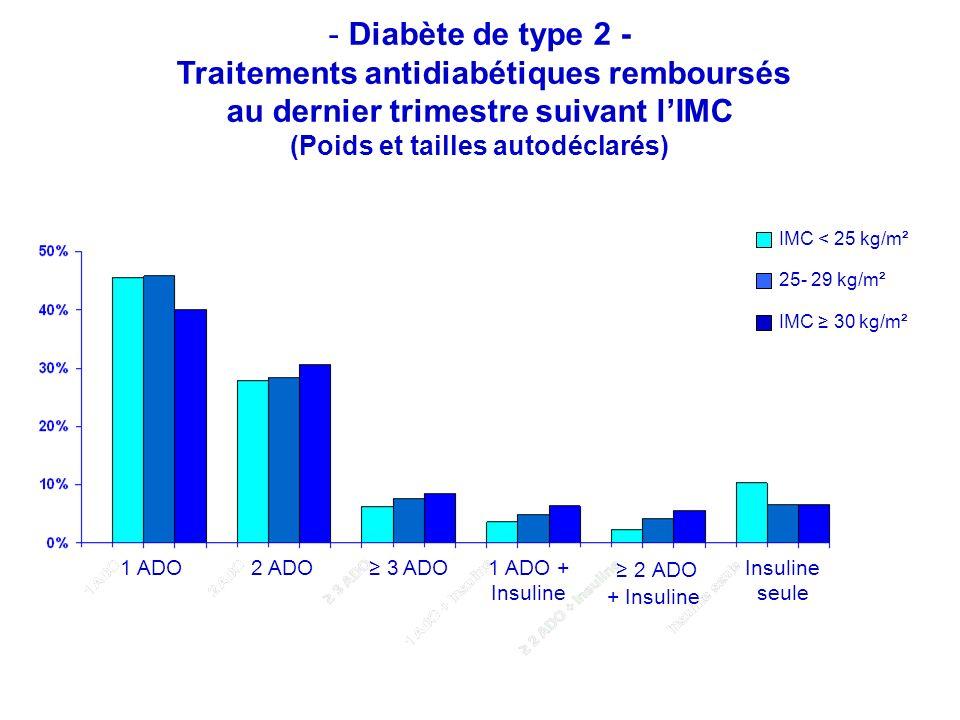 - Diabète de type 2 - Traitements antidiabétiques remboursés au dernier trimestre suivant lIMC (Poids et tailles autodéclarés) 1 ADO 1 ADO + Insuline 2 ADO + Insuline Insuline seule 2 ADO 3 ADO IMC < 25 kg/m² 25- 29 kg/m² IMC 30 kg/m²
