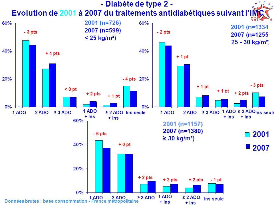 Données brutes : base consommation - France métropolitaine - 3 pts + 4 pts < 0 pt + 2 pts + 1 pt - 4 pts 1 ADO 2 ADO 3 ADO 1 ADO + Ins 2 ADO + Ins Ins seule 2001 2007 - 2 pts + 1 pt + 2 pts - 3 pts 1 ADO 2 ADO 3 ADO 1 ADO + Ins 2 ADO + Ins Ins seule - 6 pts + 0 pt + 2 pts - 1 pt 1 ADO 2 ADO 3 ADO 1 ADO + Ins 2 ADO + Ins Ins seule 2001 (n=1157) 2007 (n=1380) 2001 (n=1157) 2007 (n=1380) 30 kg/m²) - Diabète de type 2 - Evolution de 2001 à 2007 du traitements antidiabétiques suivant lIMC