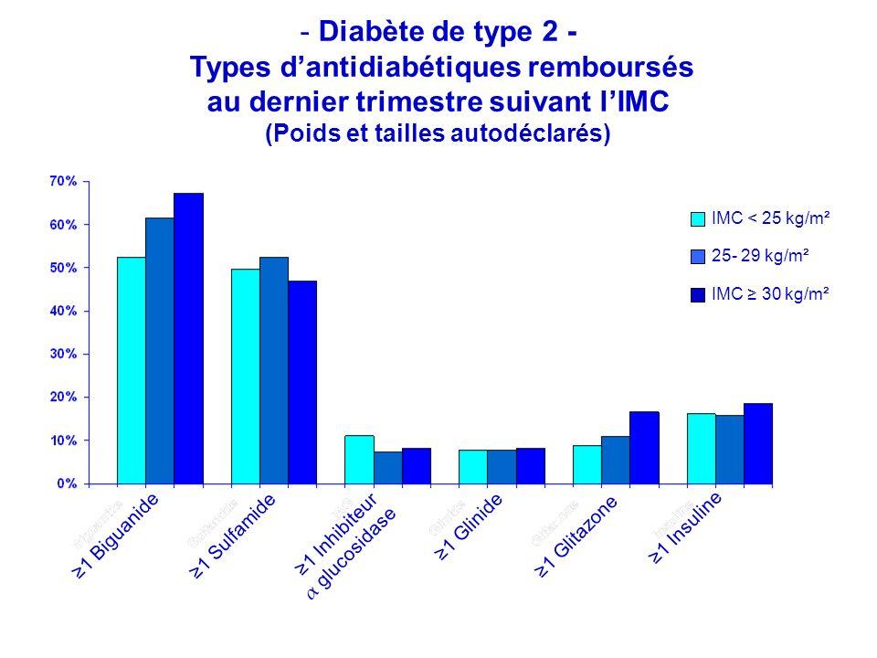 - Diabète de type 2 - Types dantidiabétiques remboursés au dernier trimestre suivant lIMC (Poids et tailles autodéclarés) 1 Biguanide IMC < 25 kg/m² 25- 29 kg/m² IMC 30 kg/m² 1 Sulfamide 1 Inhibiteur α glucosidase 1 Glinide 1 Glitazone 1 Insuline