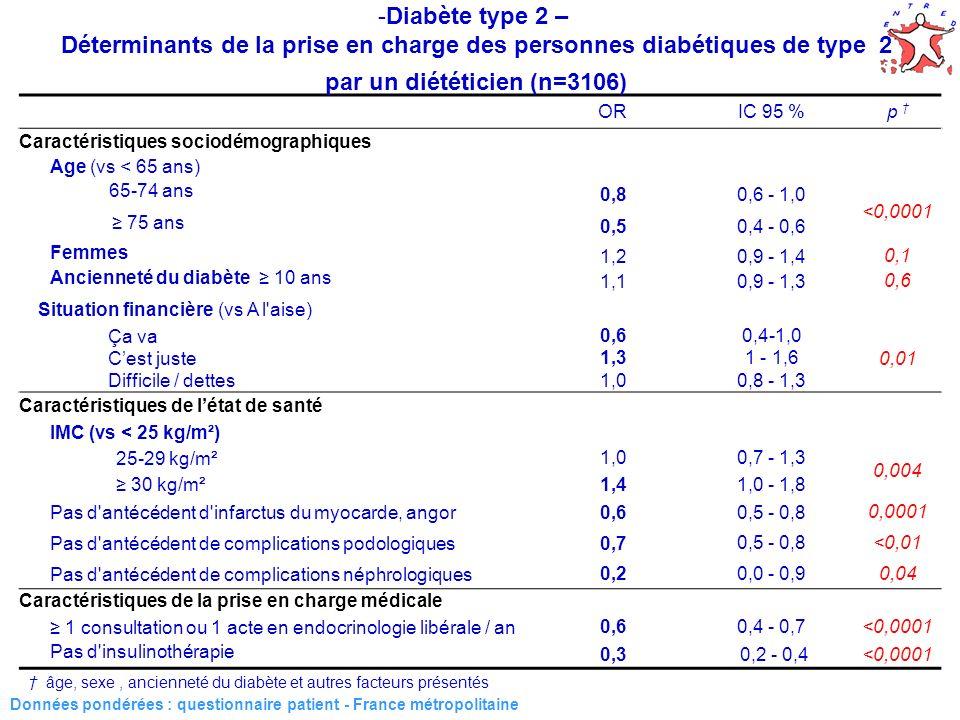 45 Données pondérées : questionnaire patient - France métropolitaine ORIC 95 % p Caractéristiques sociodémographiques Age (vs < 65 ans) 65-74 ans 0,80,6 - 1,0 <0,0001 75 ans 0,50,4 - 0,6 Femmes 1,20,9 - 1,4 0,1 Ancienneté du diabète 10 ans 1,10,9 - 1,3 0,6 Situation financière (vs A l aise) Ça va0,60,4-1,0 0,01 Cest juste1,31 - 1,6 Difficile / dettes1,00,8 - 1,3 Caractéristiques de létat de santé IMC (vs < 25 kg/m²) 25-29 kg/m²1,00,7 - 1,3 0,004 30 kg/m²1,41,0 - 1,8 Pas d antécédent d infarctus du myocarde, angor0,60,5 - 0,80,0001 Pas d antécédent de complications podologiques0,70,5 - 0,8<0,01 Pas d antécédent de complications néphrologiques0,20,0 - 0,90,04 Caractéristiques de la prise en charge médicale 1 consultation ou 1 acte en endocrinologie libérale / an0,60,4 - 0,7<0,0001 Pas d insulinothérapie 0,3 0,2 - 0,4 <0,0001 âge, sexe, ancienneté du diabète et autres facteurs présentés -Diabète type 2 – Déterminants de la prise en charge des personnes diabétiques de type 2 par un diététicien (n=3106)
