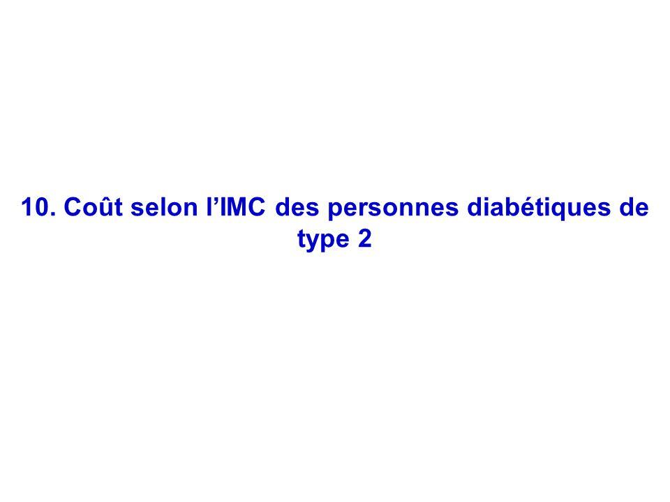 48 10. Coût selon lIMC des personnes diabétiques de type 2