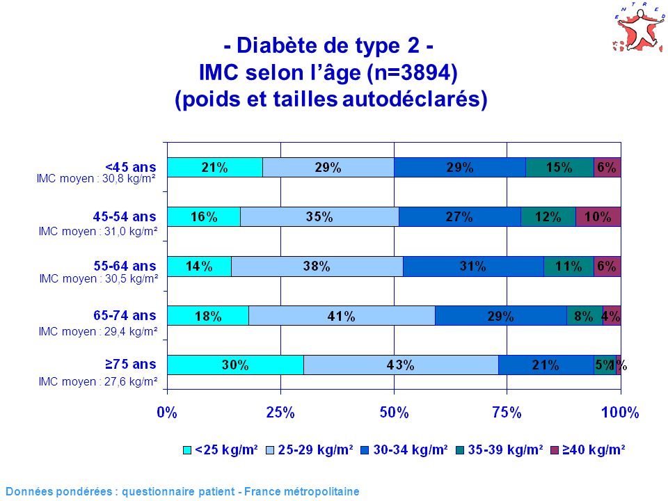 36 Prise en charge diététique en fonction de lIndice de masse corporelle et du type de diabète (n=4277) Données pondérées : questionnaire patient - France métropolitaine 1 Consultation diététique en 2007 Type de diabète Indice de masse corporelle (kg/m²)p < 2525-2930-3435-39 40 Type 2 sans insuline11 %14 %16 %20 %33 % 0,0003 Type 2 insuliné38 %35 %49 %52 %43 % 0,01 Type 131 %35 %55 % 0,04 âge, sexe, ancienneté du diabète