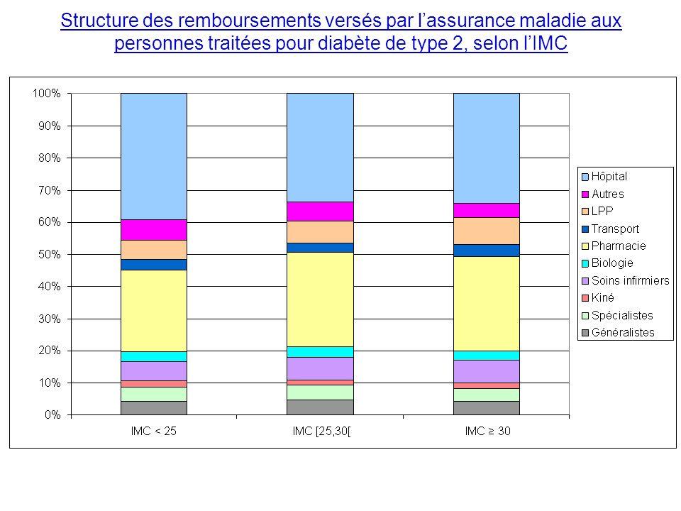 Structure des remboursements versés par lassurance maladie aux personnes traitées pour diabète de type 2, selon lIMC Source : ENTRED 2007 Après ajustement sur lâge et le sexe des diabétiques de type 2