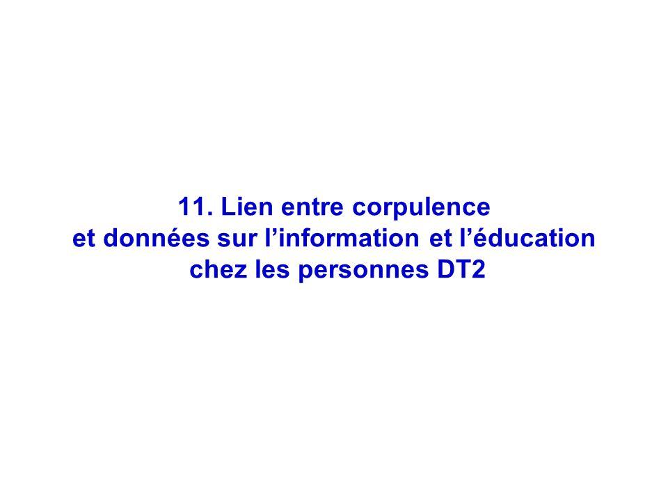 54 11. Lien entre corpulence et données sur linformation et léducation chez les personnes DT2