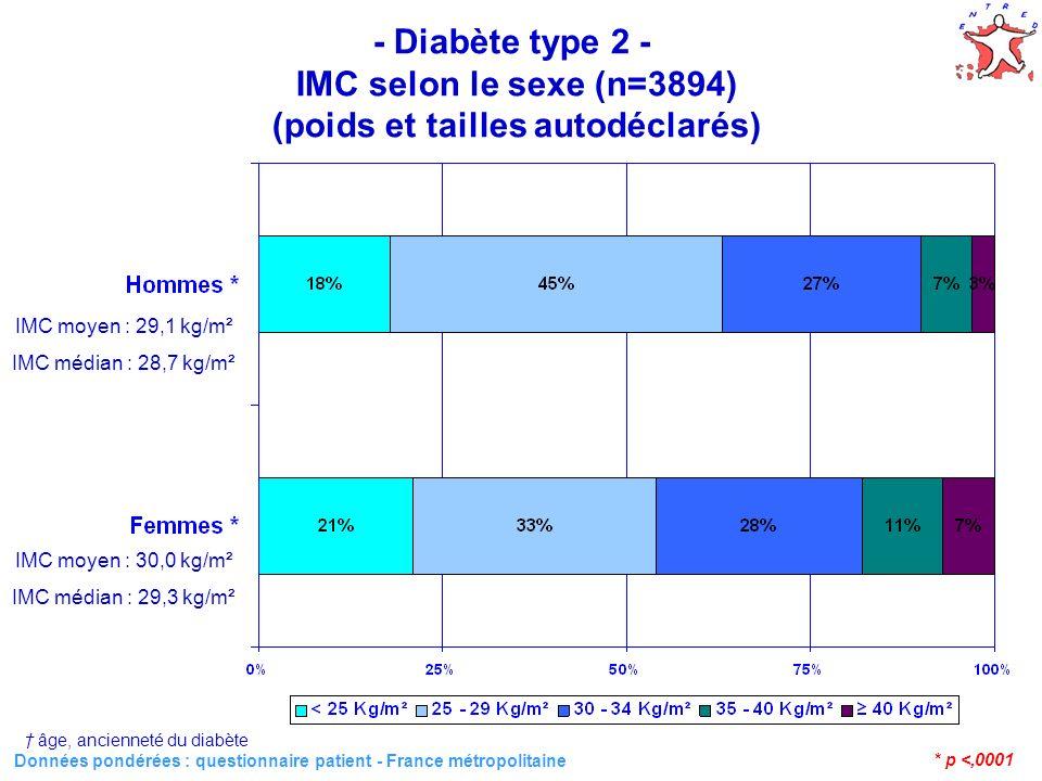 37 - Diabète type 2 - Recours aux soins suivant l IMC (n=3894) Données pondérées : Base consommation - France métropolitaine * Questionnaire patient Recours aux soins/an IMC (kg/m²) p < 2525 – 2930-3435-39 40 12 visites ou consultations en médecine générale 24 %25 % 28 %40 %<,0001 1 Consultation ou 1 acte en endocrinologie libérale 10 %9 %11 %9 % 0,7 1 Consultation ou 1 acte en cardiologie libérale ou 1 acte ECG 40 % 39 %35 %41 %0,47 1 hospitalisation en établissement public (DMT) 9 %11 %12 % 17 %0,05 1 Consultation podologique 23 %22 %25 %26 % 0,02 1 Consultation dentaire 41 %40 %35 %34 %33 %0,008 1 Consultation psychologique/psychiatrique 5%4 %5 %7 %13 %0,03 1 Consultation ophtalmologique 50 %51 %50 %42 %49 %0,36 âge, sexe, ancienneté du diabète
