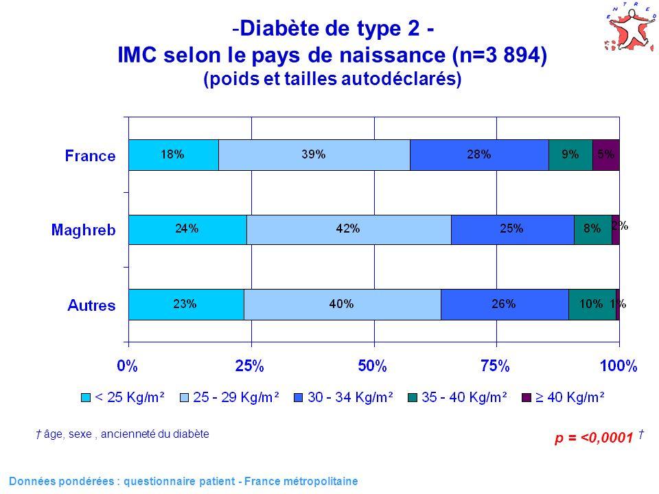 9 Données pondérées : questionnaire patient - France métropolitaine HommesFemmes -Diabète de type 2 - IMC selon le sexe et le pays de naissance (n=3 894) (poids et tailles autodéclarés) p < 0,0001 * p = 0,04 * p = 0,01 * * âge, sexe, ancienneté du diabète < 25 kg/m² 25-29 kg/m²30-34 kg/m²35-40 kg/m²40 kg/m² France Maghreb Autres