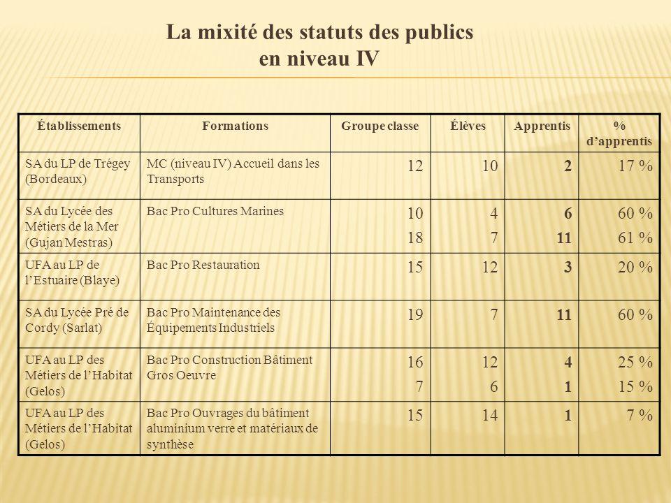 La mixité des statuts des publics en niveau IV ÉtablissementsFormationsGroupe classeÉlèvesApprentis% dapprentis SA du LP de Trégey (Bordeaux) MC (nive