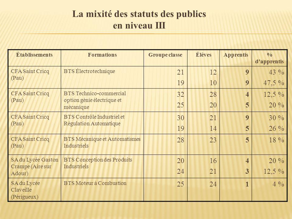 La mixité des statuts des publics en niveau III ÉtablissementsFormationsGroupe classeÉlèvesApprentis% dapprentis CFA Saint Cricq (Pau) BTS Électrotech