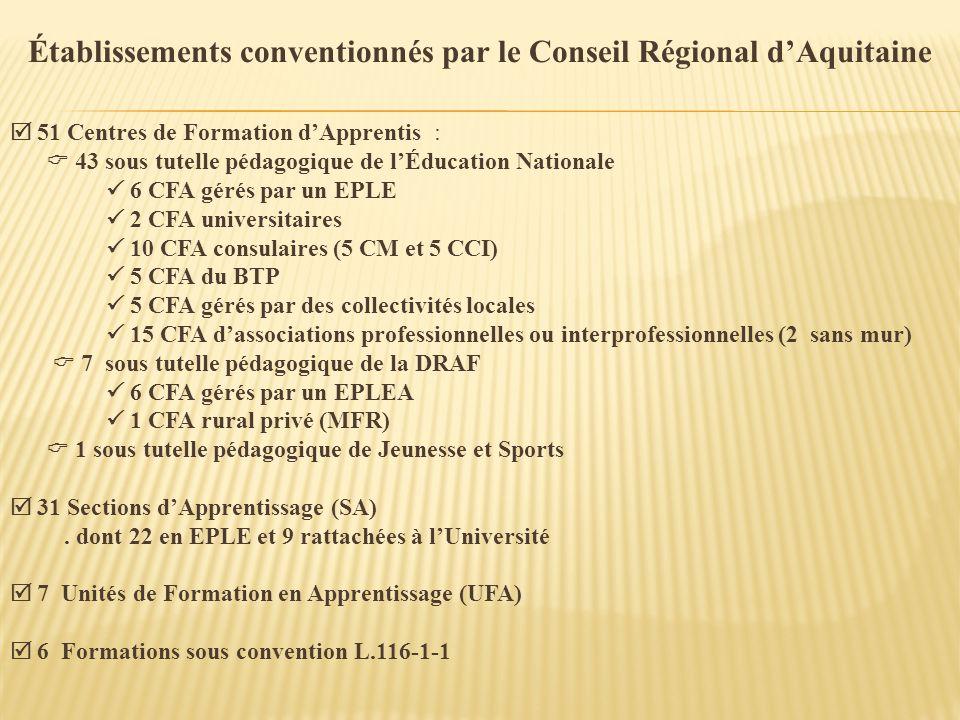 Établissements conventionnés par le Conseil Régional dAquitaine 51 Centres de Formation dApprentis : 43 sous tutelle pédagogique de lÉducation Nationa