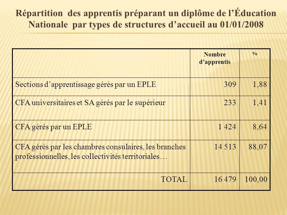 Répartition des apprentis préparant un diplôme de lÉducation Nationale par types de structures daccueil au 01/01/2008 Nombre dapprentis % Sections dap