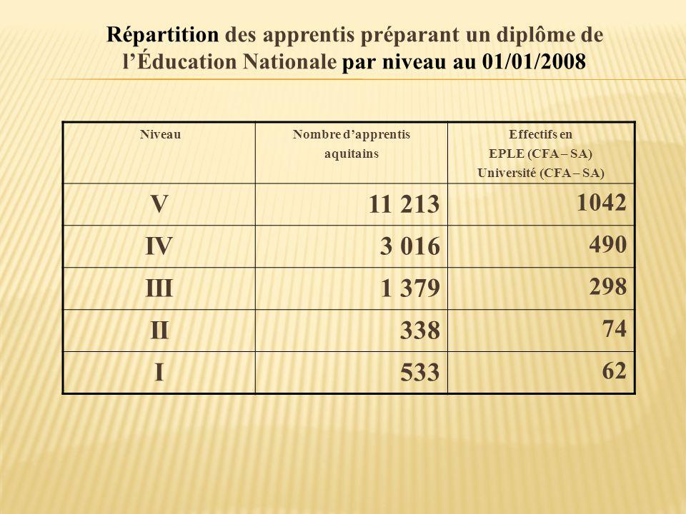 Répartition des apprentis préparant un diplôme de lÉducation Nationale par niveau au 01/01/2008 NiveauNombre dapprentis aquitains Effectifs en EPLE (C