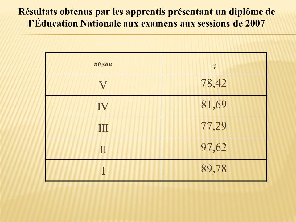 Résultats obtenus par les apprentis présentant un diplôme de lÉducation Nationale aux examens aux sessions de 2007 niveau % V 78,42 IV 81,69 III 77,29