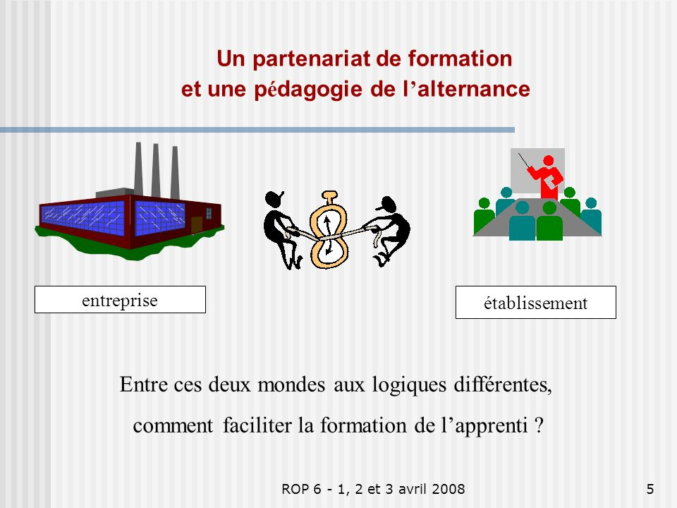 ROP 6 - 1, 2 et 3 avril 20085 Entre ces deux mondes aux logiques différentes, comment faciliter la formation de lapprenti .