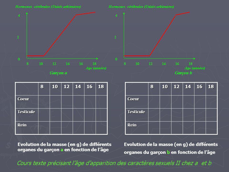 81012141618 Coeur Testicule Rein81012141618Coeur Testicule Rein Evolution de la masse (en g) de différents organes du garçon a en fonction de lâge Evo