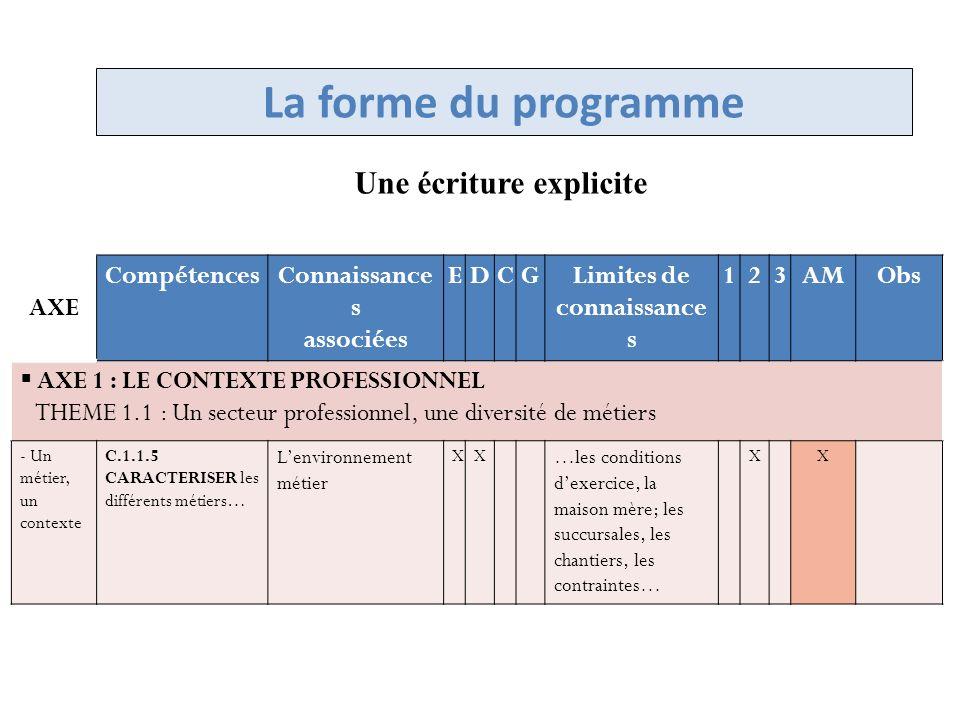 Certification en CCF=> 1ére situation dévaluation Evaluations significatives => 12 points « Au cours des 3 ans de formation, lévaluation doit prendre en compte au moins 8 thèmes et au moins 16 compétences (thèmes ciblés)(thèmes ciblés) (Annexes à compléter en cours délaboration)