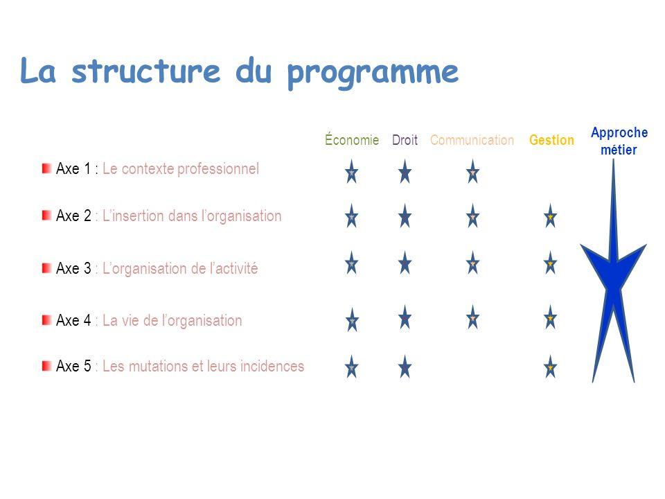 La structure du programme Axe 1 : Le contexte professionnel Axe 2 : Linsertion dans lorganisation Axe 3 : Lorganisation de lactivité Axe 4 : La vie de lorganisation Axe 5 : Les mutations et leurs incidences DroitCommunication Gestion Économie Approche métier
