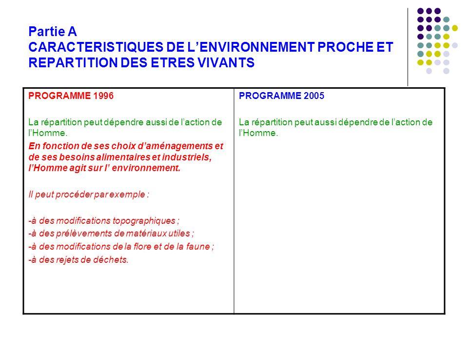 Partie A CARACTERISTIQUES DE LENVIRONNEMENT PROCHE ET REPARTITION DES ETRES VIVANTS PROGRAMME 1996 La répartition peut dépendre aussi de laction de lH