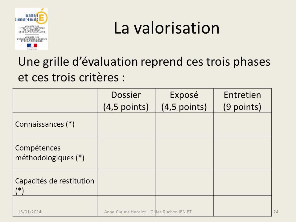 La valorisation Une grille dévaluation reprend ces trois phases et ces trois critères : 15/01/2014Anne Claude Henriot – Gilles Ruchon IEN ET24 Dossier